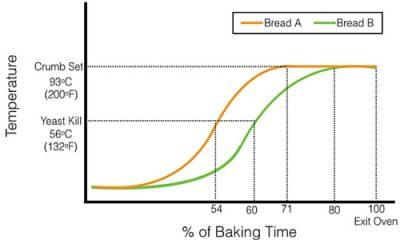 Comparison of S curve