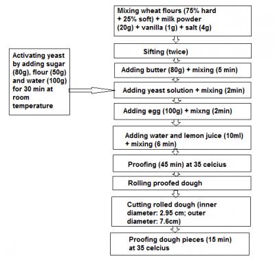 Schematic of dough preparation.