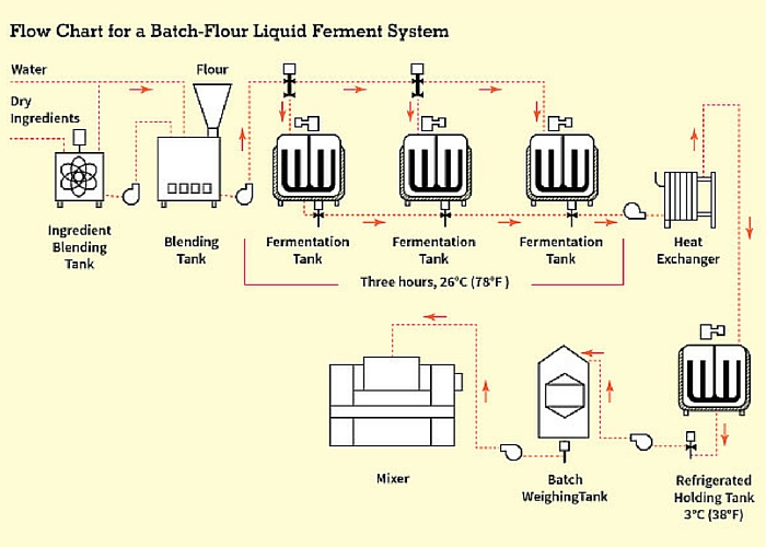 Flour Brew