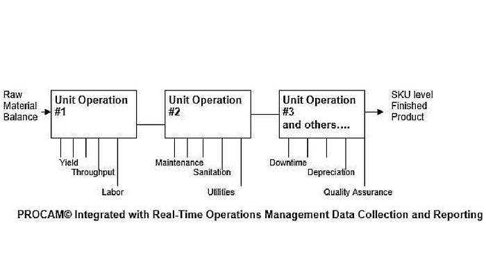 PROCAM Framework