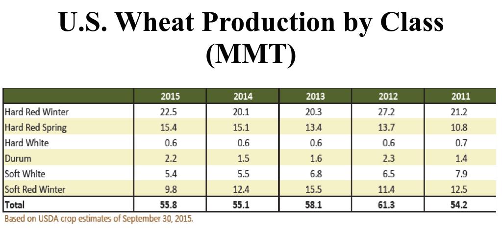 USA wheat production